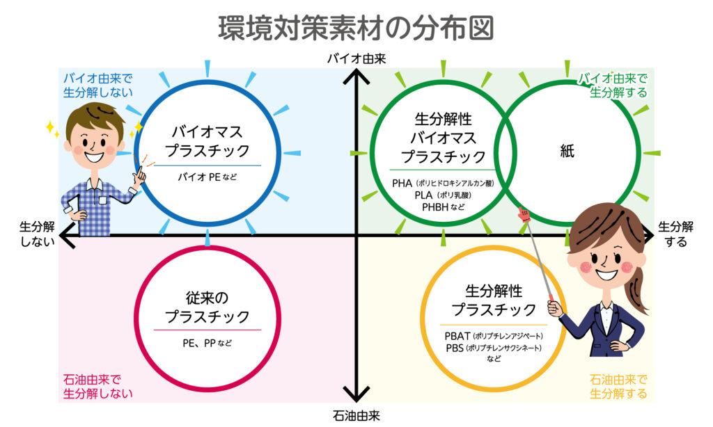 えこのポイント 環境対策素材の分布図