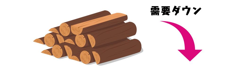 木材自体の需要ダウン